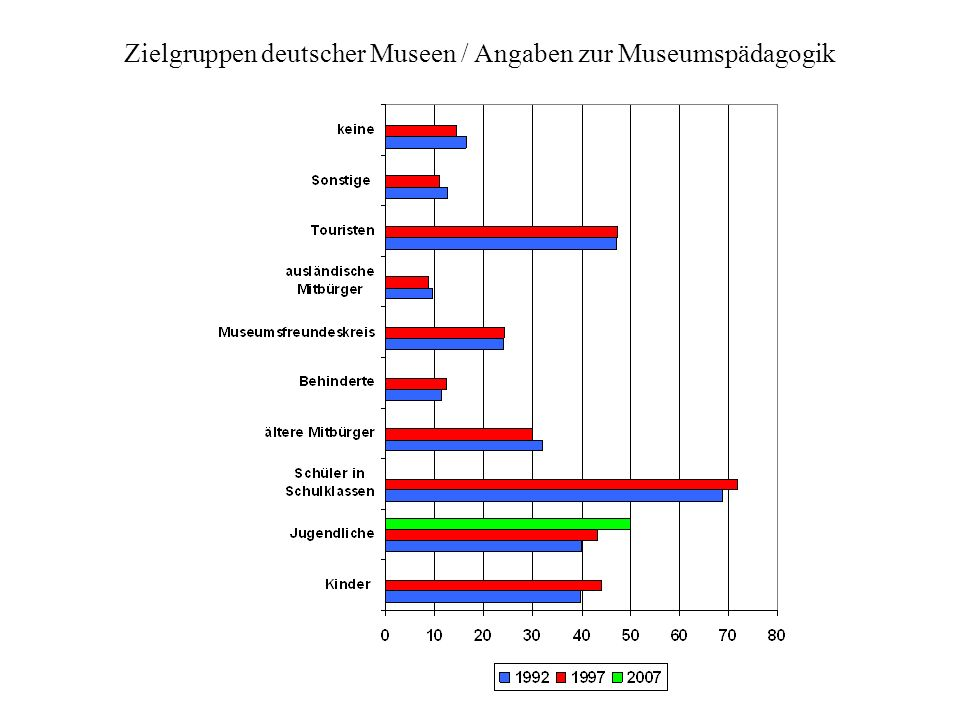 Zielgruppen deutscher Museen / Angaben zur Museumspädagogik