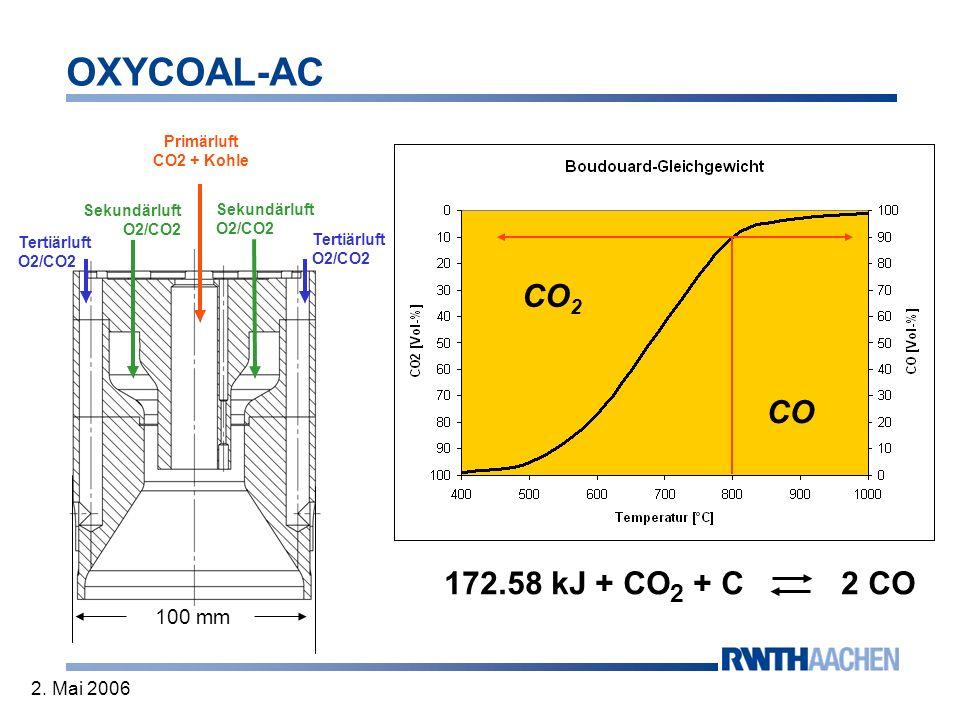CO2 CO 172.58 kJ + CO2 + C 2 CO Woher kommen die Unterschiede