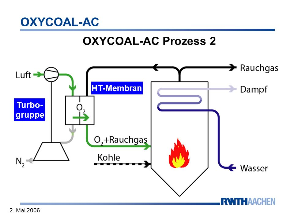 OXYCOAL-AC Prozess 2 HT-Membran Turbo- gruppe