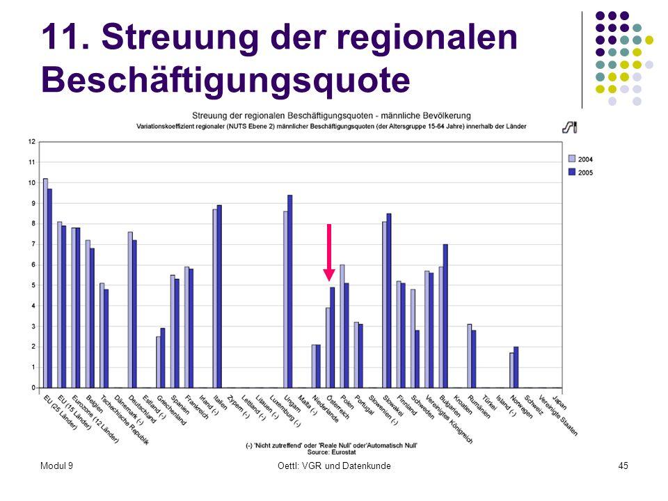 11. Streuung der regionalen Beschäftigungsquote