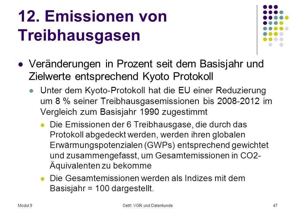 12. Emissionen von Treibhausgasen