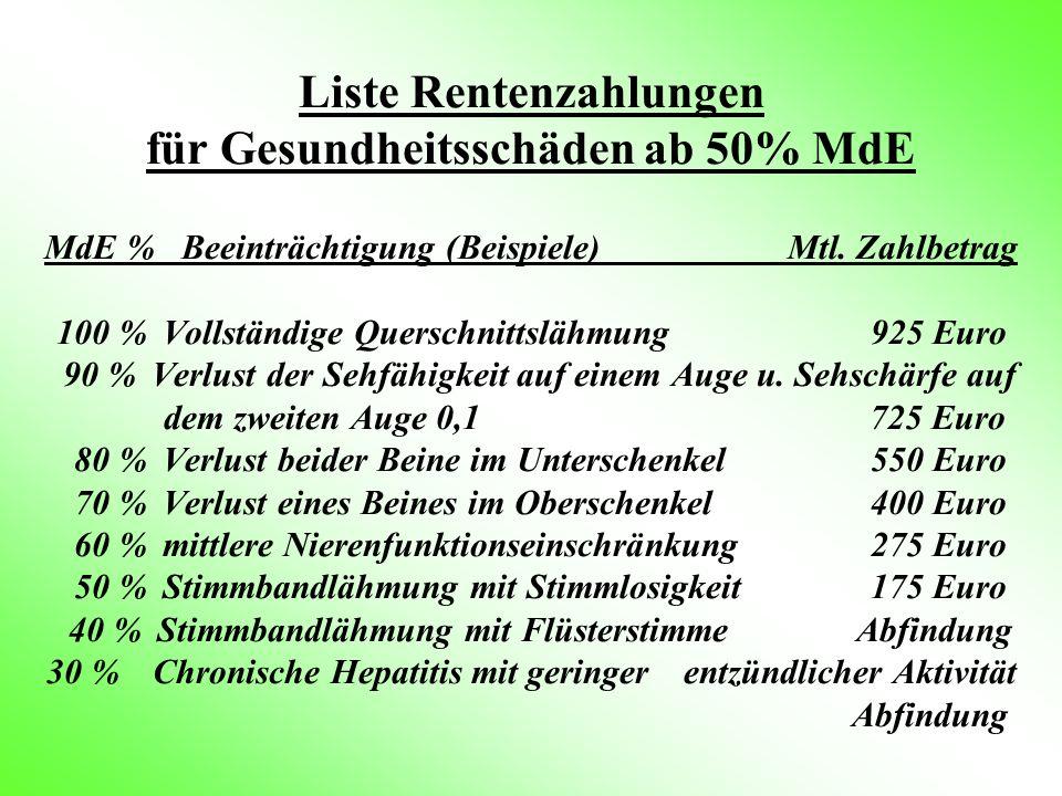 Liste Rentenzahlungen für Gesundheitsschäden ab 50% MdE MdE % Beeinträchtigung (Beispiele) Mtl.
