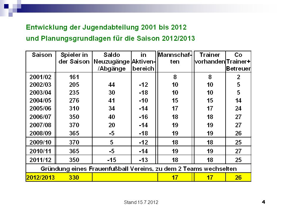 Stand 15.7.2012 4