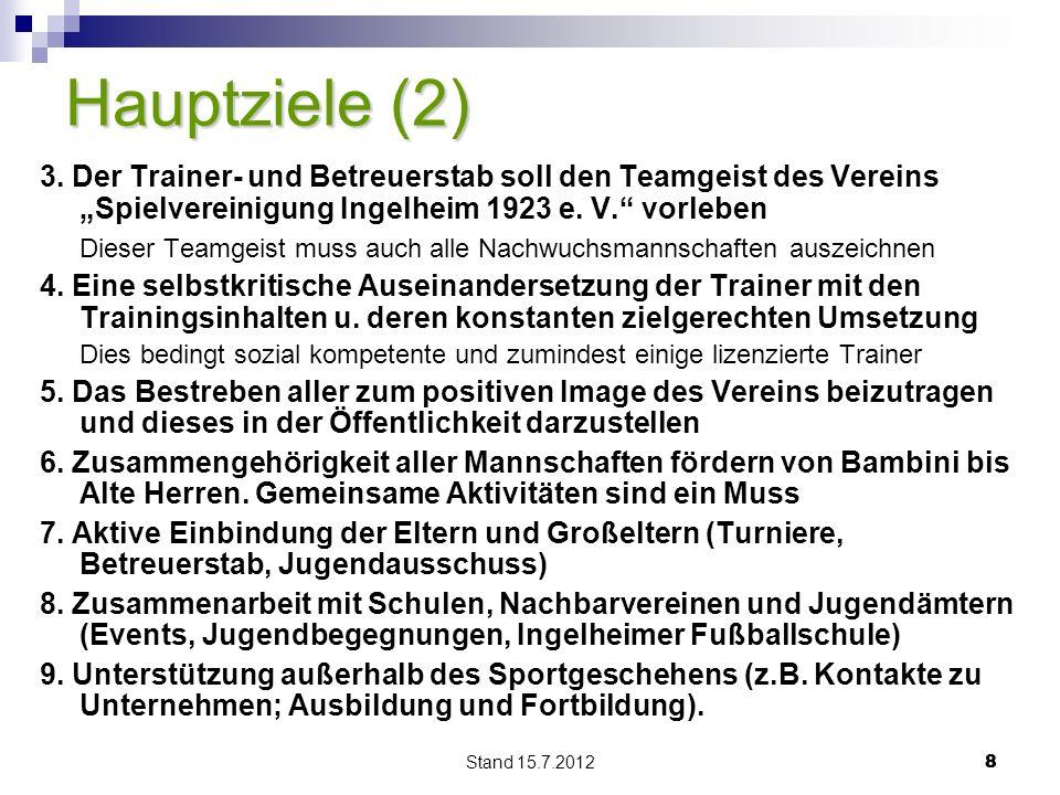 """Hauptziele (2) 3. Der Trainer- und Betreuerstab soll den Teamgeist des Vereins """"Spielvereinigung Ingelheim 1923 e. V. vorleben."""