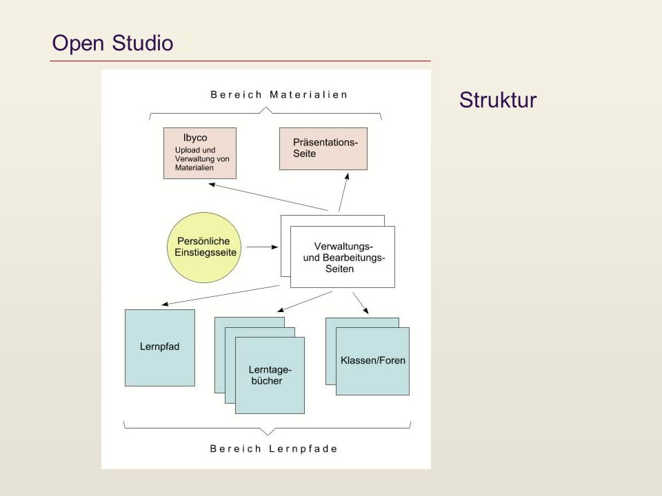 Open Studio 2 Struktur