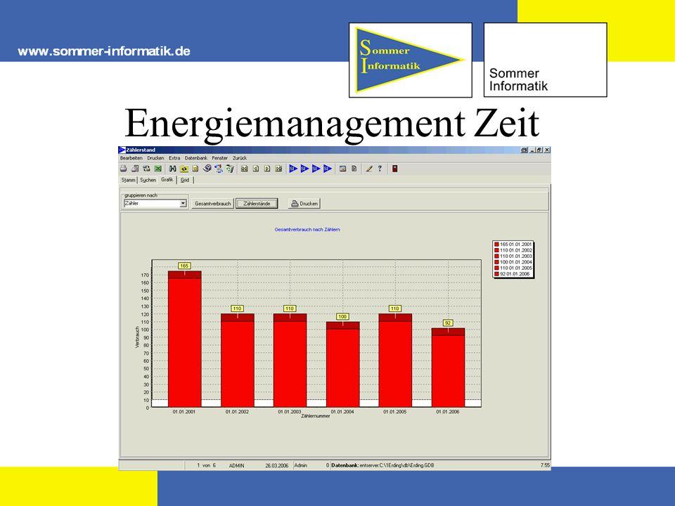 Energiemanagement Zeit