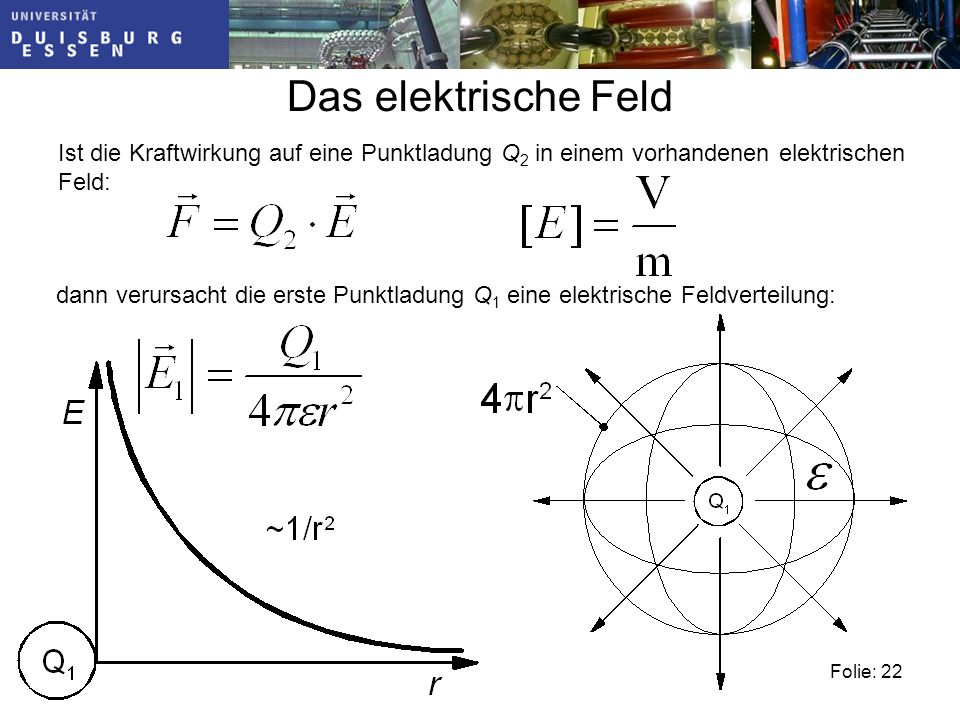 Das elektrische Feld Ist die Kraftwirkung auf eine Punktladung Q2 in einem vorhandenen elektrischen Feld: