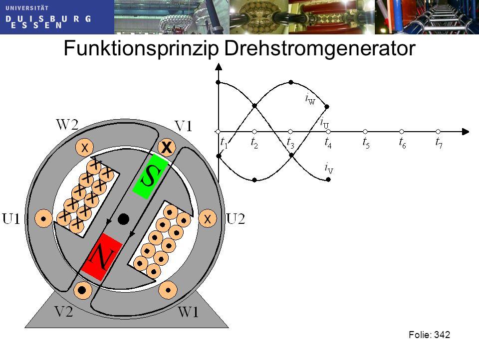 Funktionsprinzip Drehstromgenerator