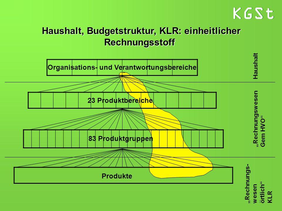 Haushalt, Budgetstruktur, KLR: einheitlicher
