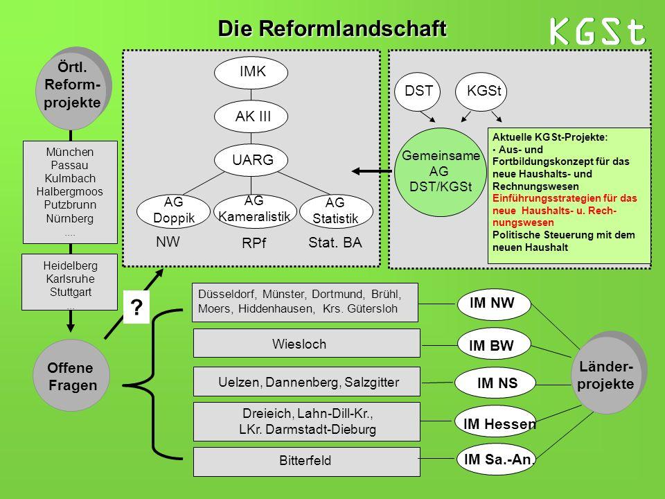 Die Reformlandschaft Örtl. Reform- projekte IMK DST KGSt AK III UARG