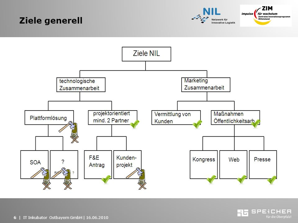 Ziele generell RCP OSGI