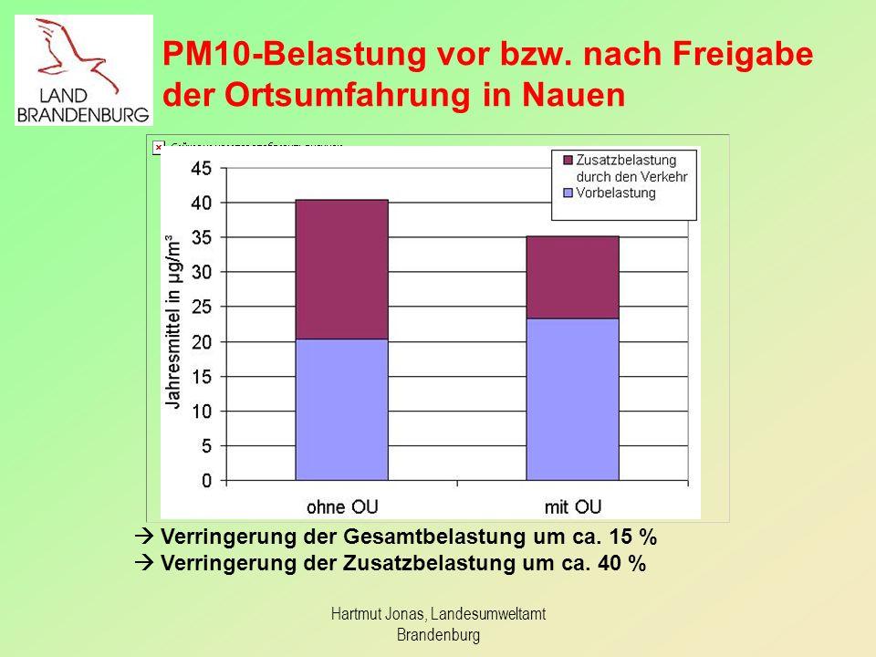 PM10-Belastung vor bzw. nach Freigabe der Ortsumfahrung in Nauen