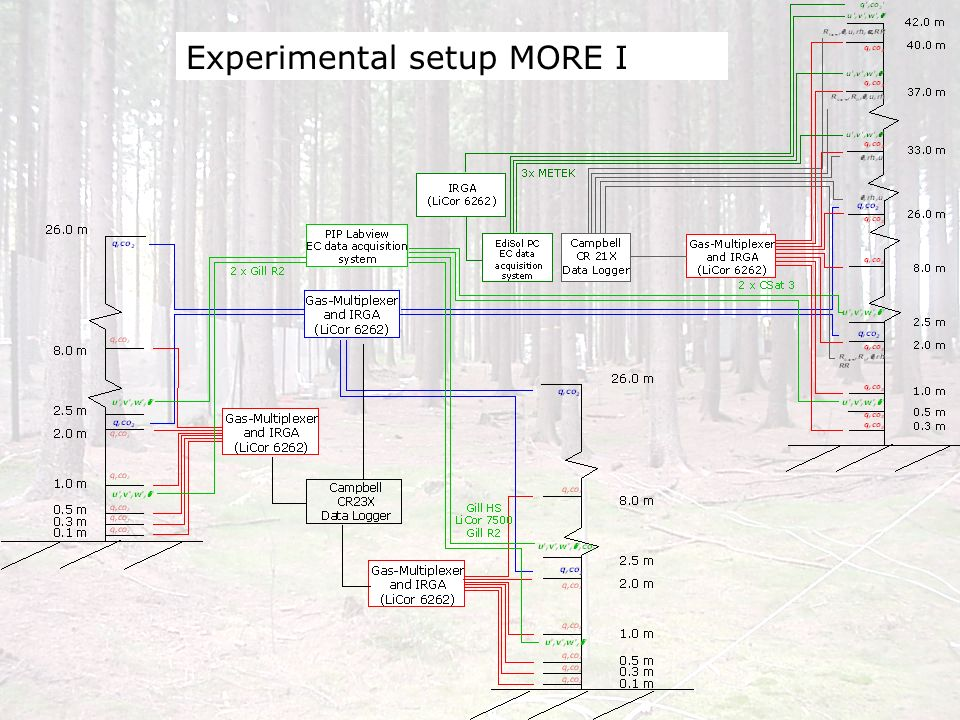 Experimental setup MORE I