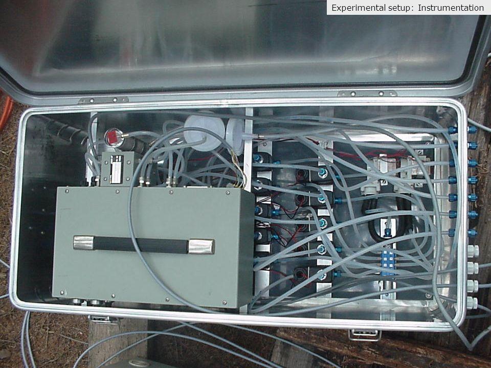Experimental setup: Instrumentation