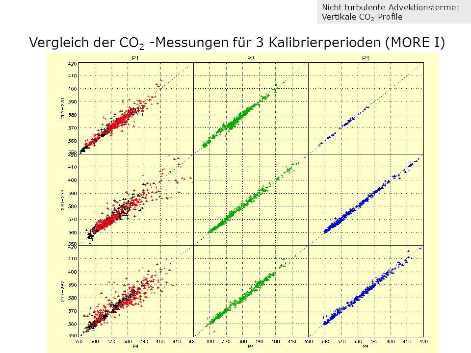 Vergleich der CO2 -Messungen für 3 Kalibrierperioden (MORE I)