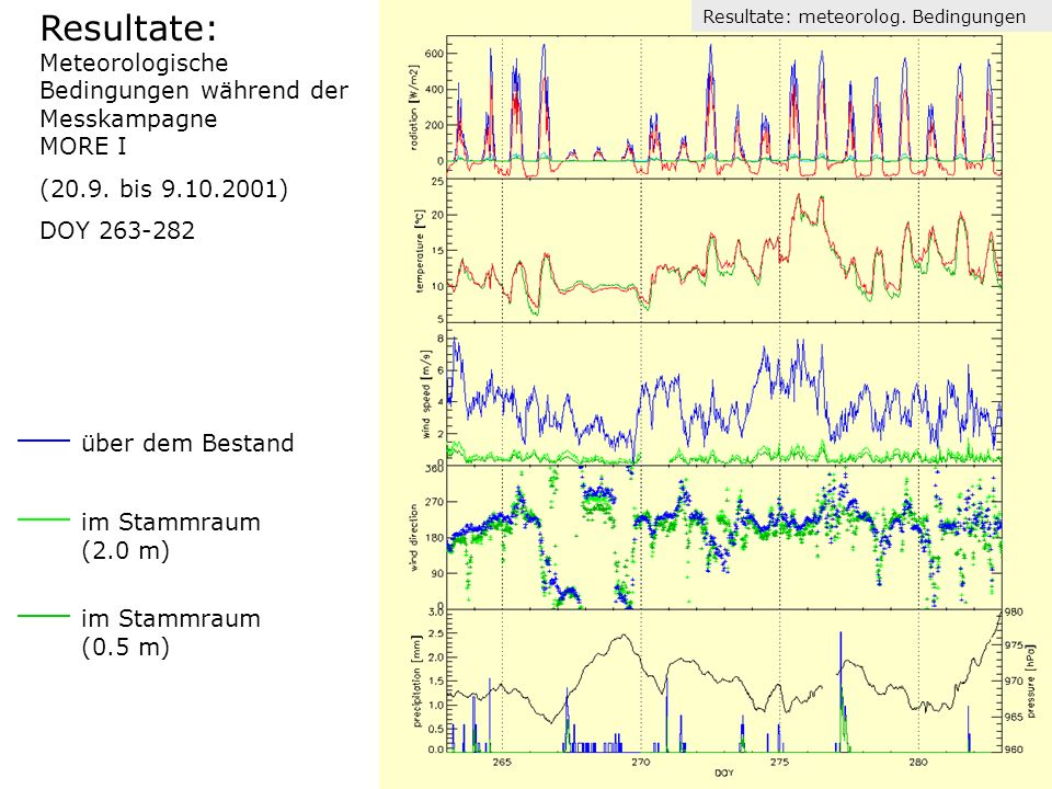 Resultate: Meteorologische Bedingungen während der Messkampagne MORE I