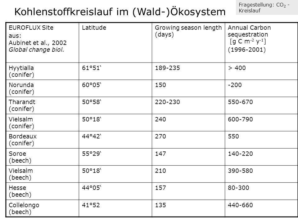  Kohlenstoffkreislauf im (Wald-)Ökosystem  Stoffaufbau: Stoffabbau: