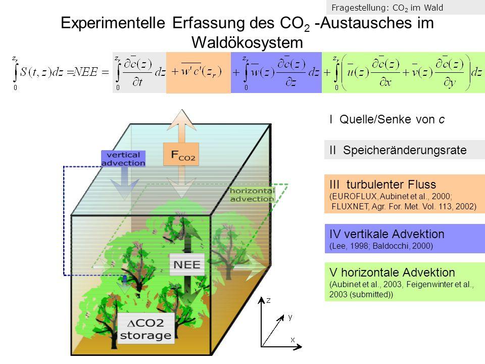 Experimentelle Erfassung des CO2 -Austausches im Waldökosystem