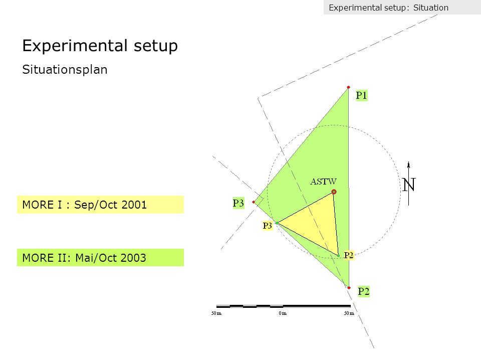 Experimental setup Situationsplan MORE I : Sep/Oct 2001