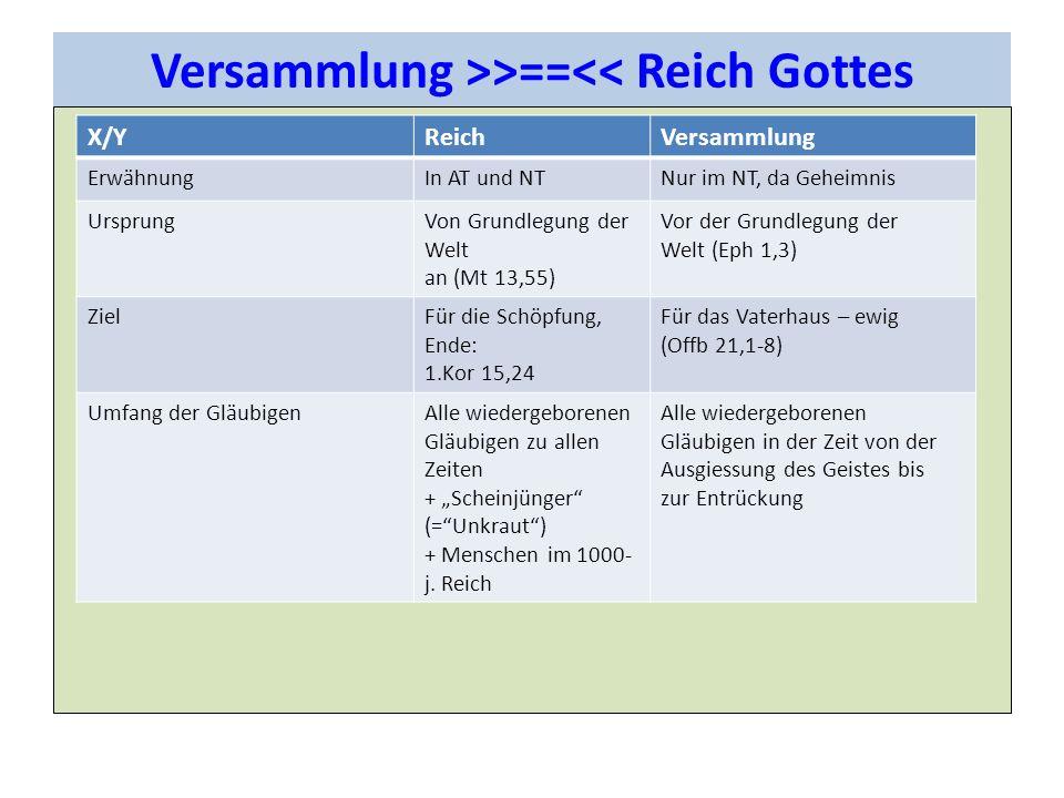 Versammlung >>==<< Reich Gottes