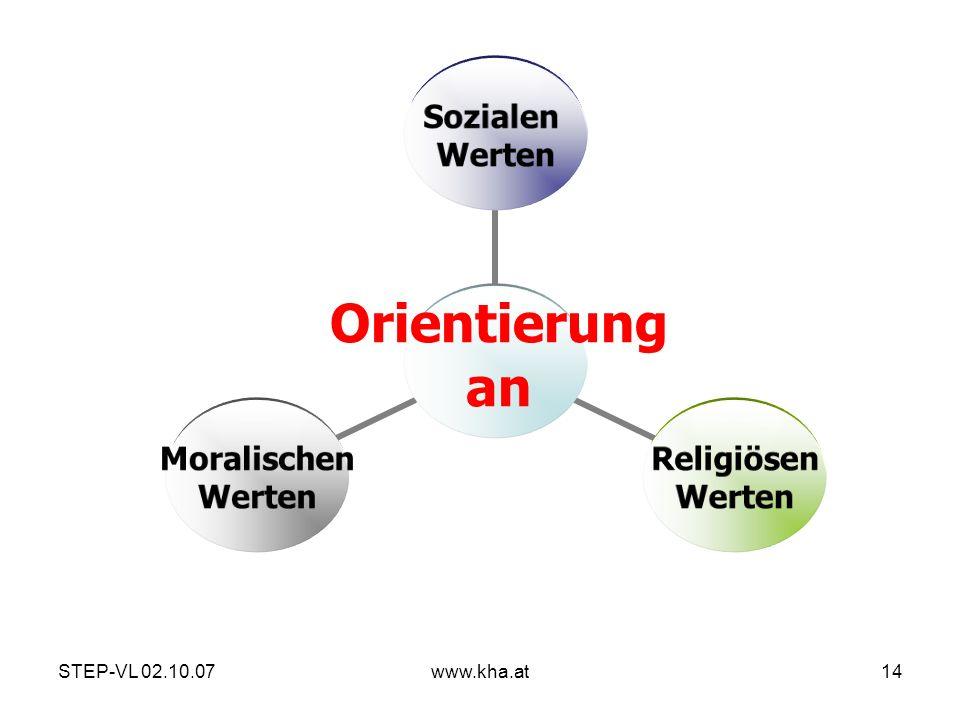 Orientierung an STEP-VL 02.10.07 www.kha.at