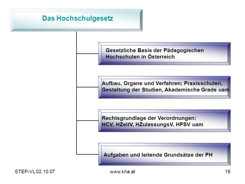 Das Hochschulgesetz Gesetzliche Basis der Pädagogischen Hochschulen in Österreich.