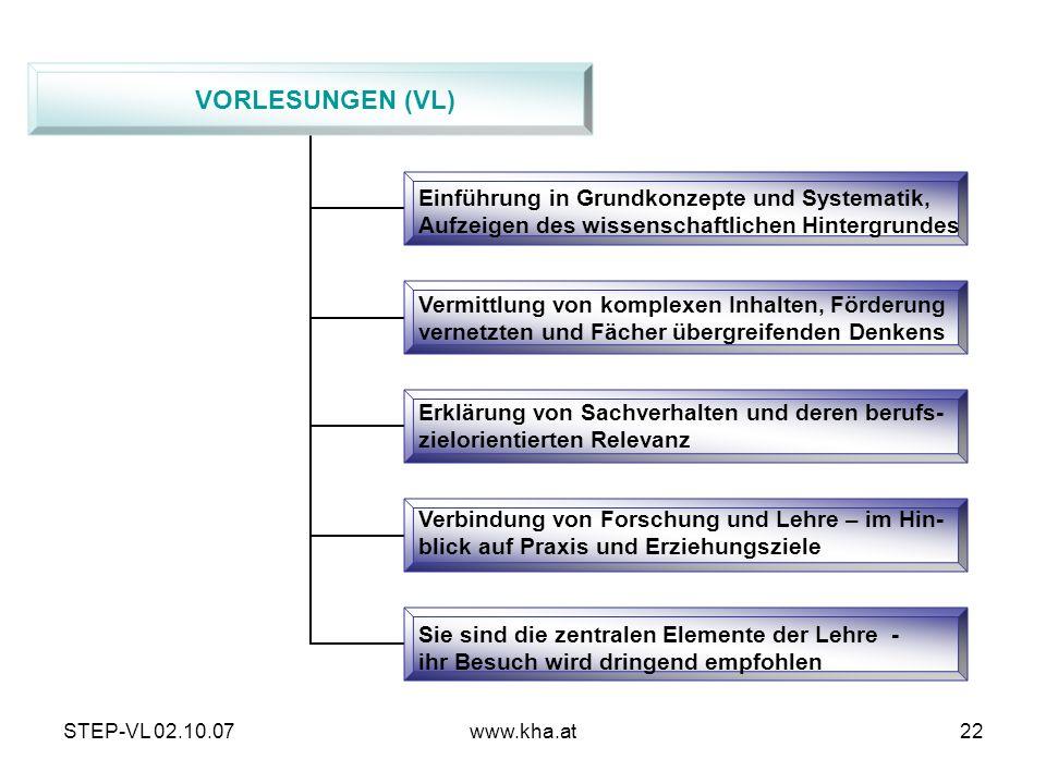 VORLESUNGEN (VL) Einführung in Grundkonzepte und Systematik,