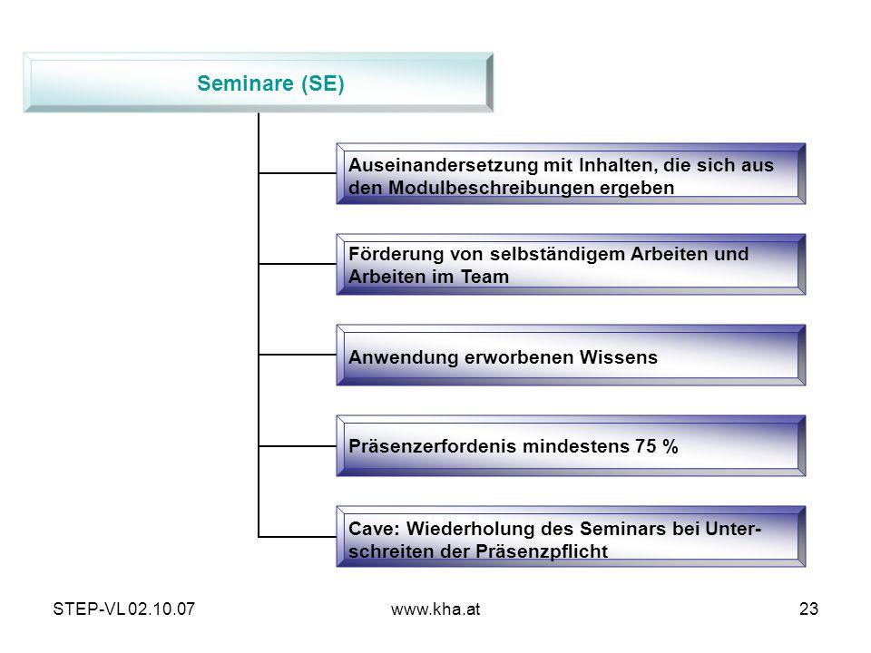 Seminare (SE) Auseinandersetzung mit Inhalten, die sich aus den Modulbeschreibungen ergeben. Förderung von selbständigem Arbeiten und.