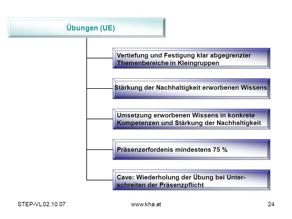 Übungen (UE) Vertiefung und Festigung klar abgegrenzter Themenbereiche in Kleingruppen. Stärkung der Nachhaltigkeit erworbenen Wissens.