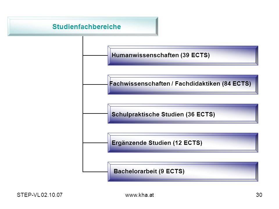 Studienfachbereiche Humanwissenschaften (39 ECTS)