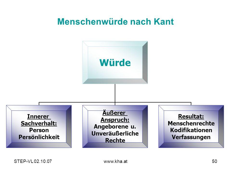 Menschenwürde nach Kant