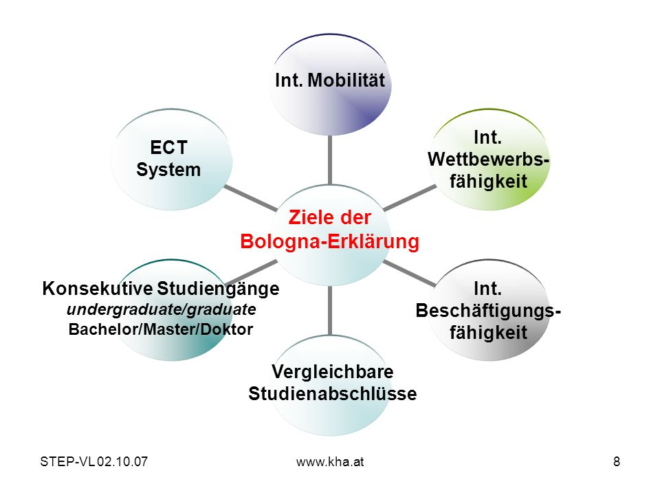 Ziele der Bologna-Erklärung