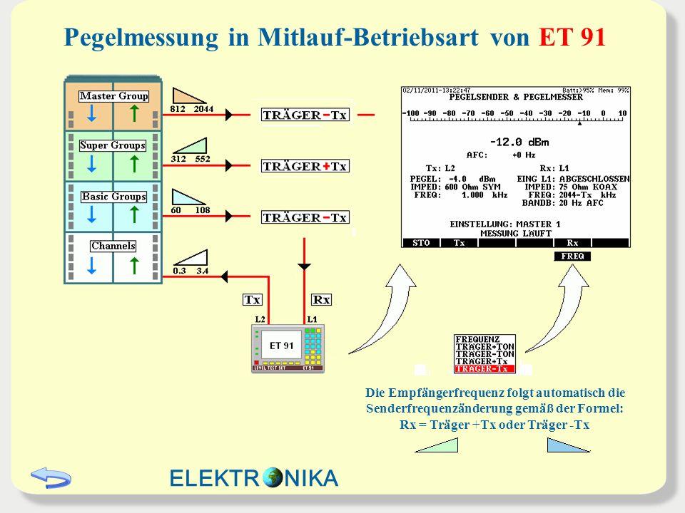 Pegelmessung in Mitlauf-Betriebsart von ET 91