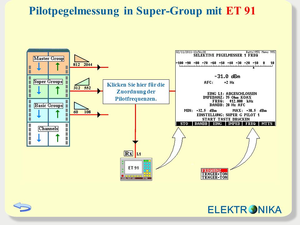 Pilotpegelmessung in Super-Group mit ET 91
