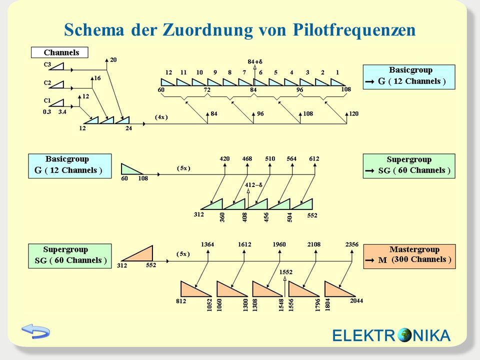 Schema der Zuordnung von Pilotfrequenzen