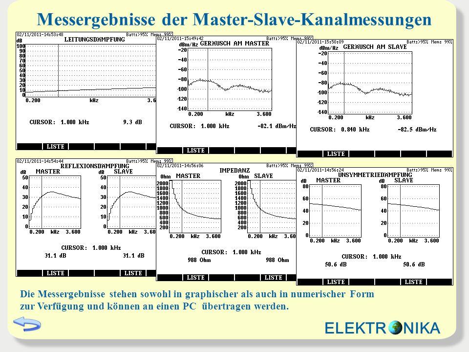 Messergebnisse der Master-Slave-Kanalmessungen