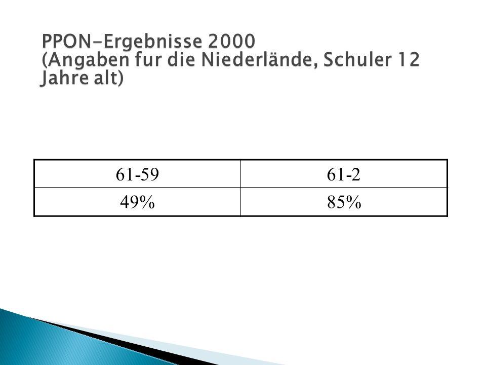 PPON-Ergebnisse 2000 (Angaben fur die Niederlände, Schuler 12 Jahre alt) 61-59 61-2 49% 85%