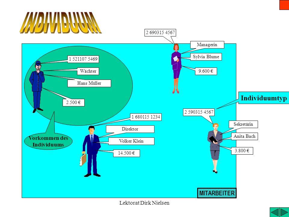 INDIVIDUUM Individuumtyp MITARBEITER Vorkommen des Individuums