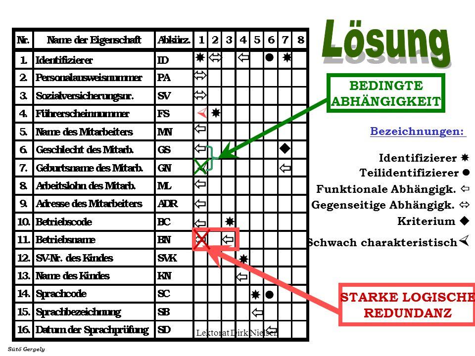 BEDINGTE ABHÄNGIGKEIT STARKE LOGISCHE REDUNDANZ