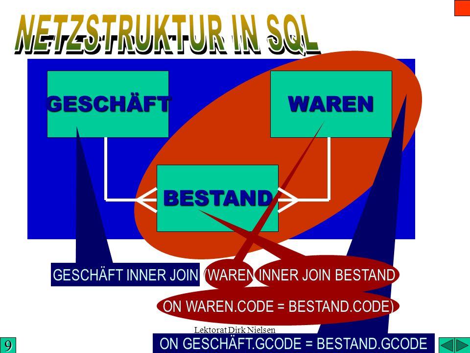 NETZSTRUKTUR IN SQL GESCHÄFT WAREN BESTAND INNER JOIN BESTAND (WAREN