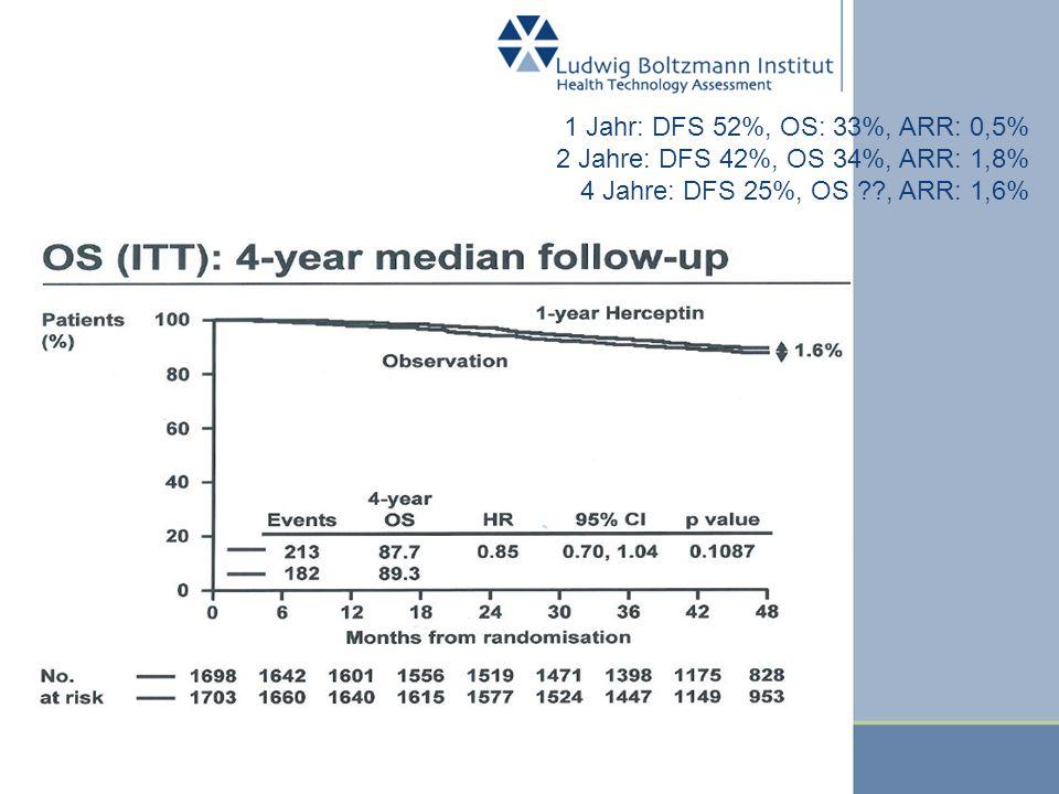 1 Jahr: DFS 52%, OS: 33%, ARR: 0,5% 2 Jahre: DFS 42%, OS 34%, ARR: 1,8% 4 Jahre: DFS 25%, OS , ARR: 1,6%