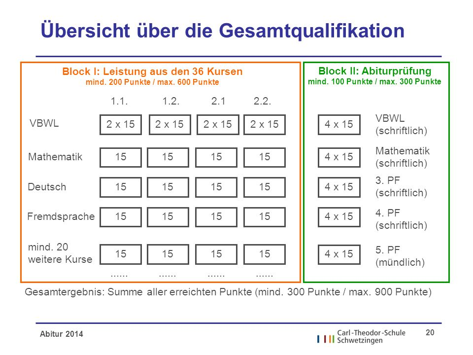 Übersicht über die Gesamtqualifikation