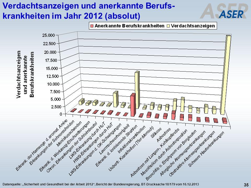 Verdachtsanzeigen und anerkannte Berufs-krankheiten im Jahr 2012 (absolut)
