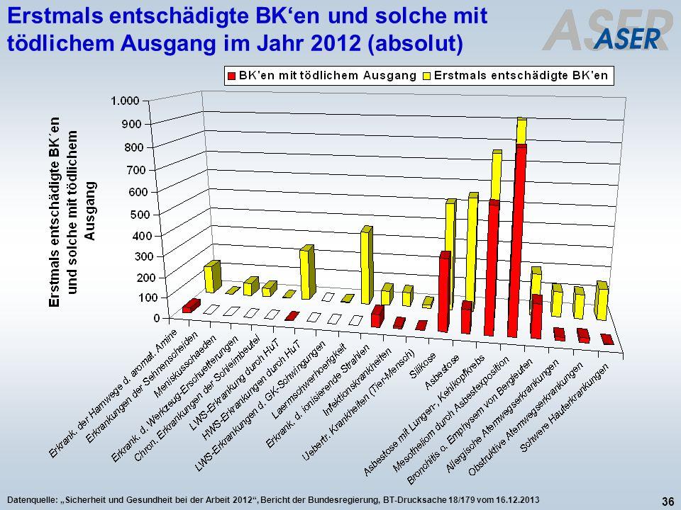 Erstmals entschädigte BK'en und solche mit tödlichem Ausgang im Jahr 2012 (absolut)