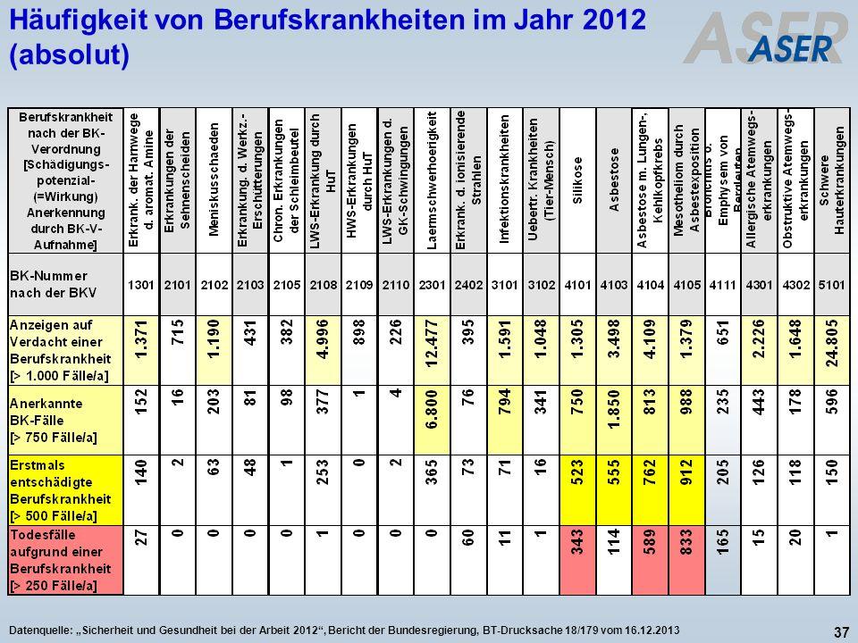 Häufigkeit von Berufskrankheiten im Jahr 2012 (absolut)