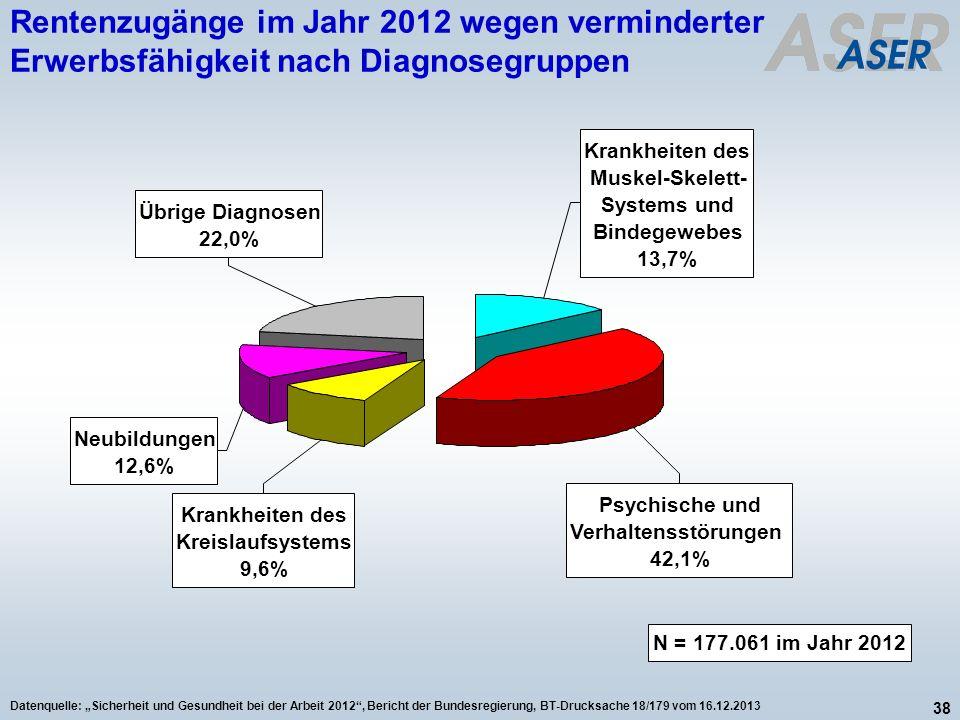 Rentenzugänge im Jahr 2012 wegen verminderter Erwerbsfähigkeit nach Diagnosegruppen