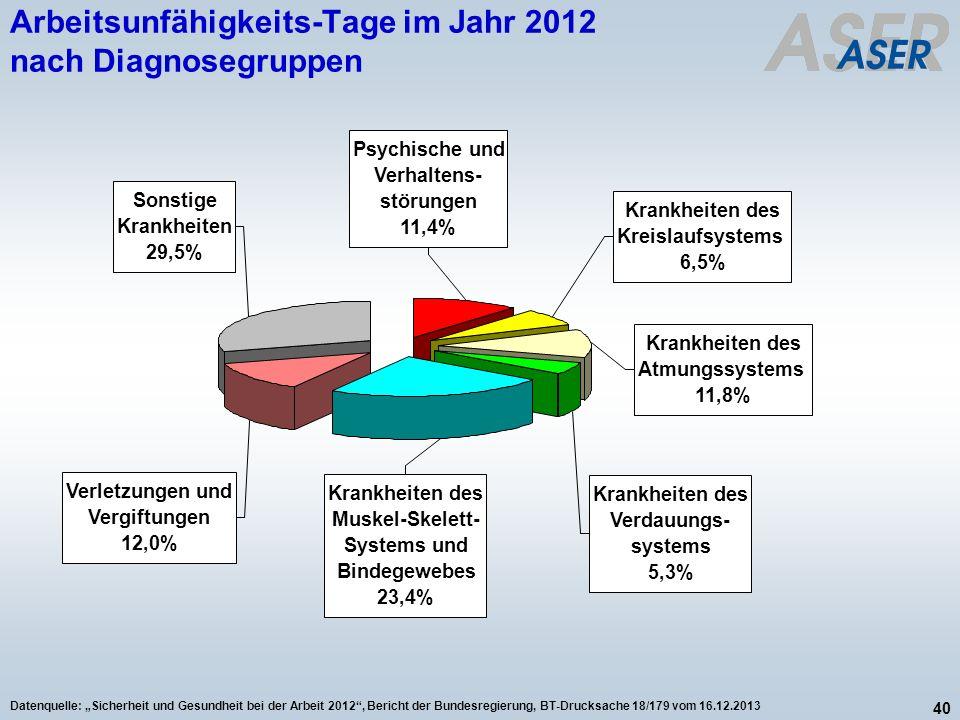 Arbeitsunfähigkeits-Tage im Jahr 2012 nach Diagnosegruppen