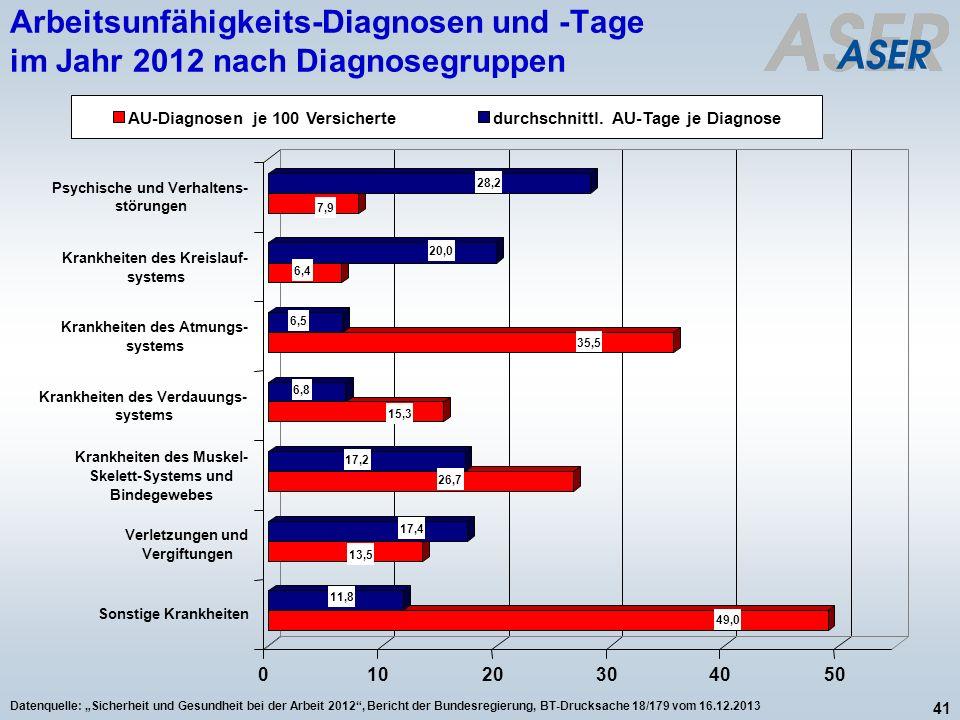 Arbeitsunfähigkeits-Diagnosen und -Tage im Jahr 2012 nach Diagnosegruppen