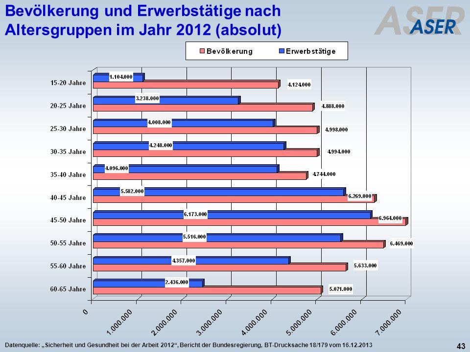 Bevölkerung und Erwerbstätige nach Altersgruppen im Jahr 2012 (absolut)