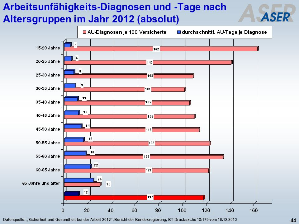 Arbeitsunfähigkeits-Diagnosen und -Tage nach Altersgruppen im Jahr 2012 (absolut)